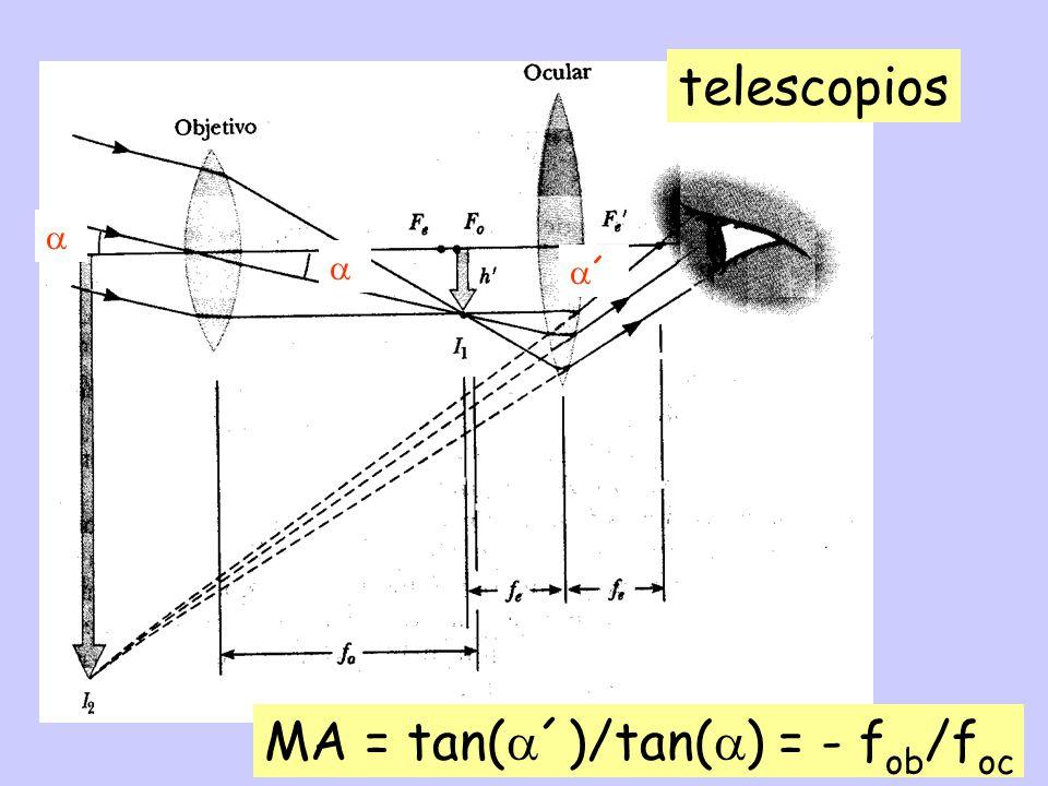 MA = tan(´)/tan() = - fob/foc