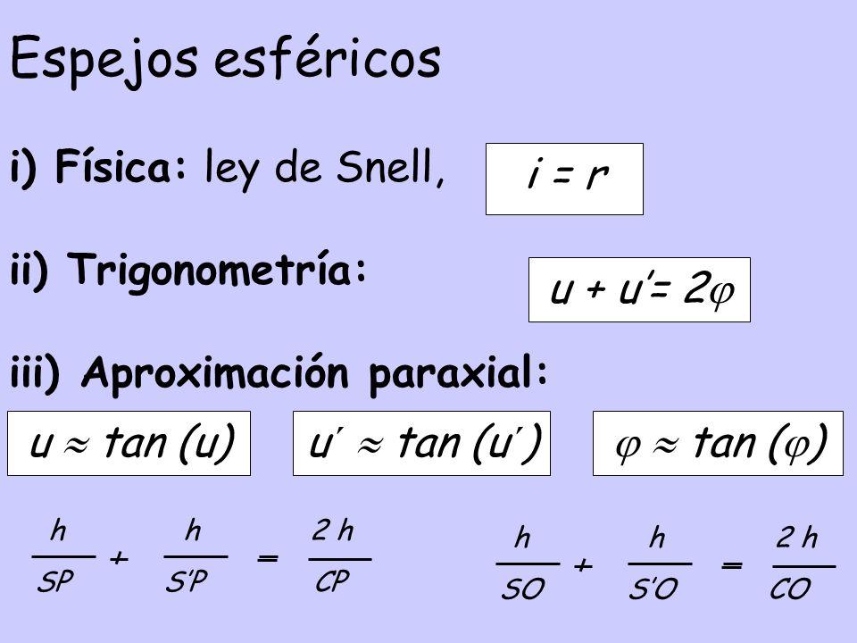 Espejos esféricos i) Física: ley de Snell, ii) Trigonometría:
