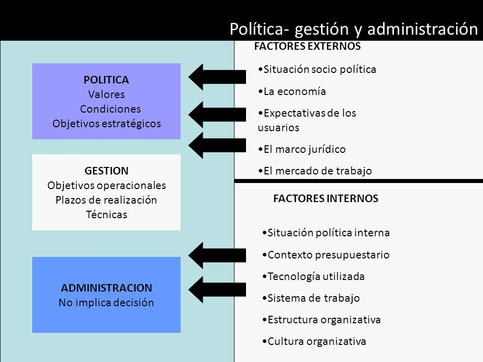 Política- gestión y administración