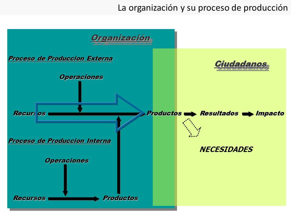 La organización y su proceso de producción
