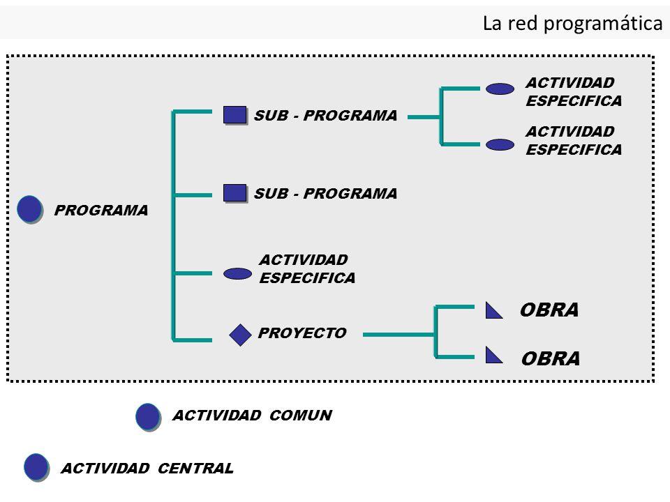 La red programática OBRA OBRA ACTIVIDAD ESPECIFICA SUB - PROGRAMA