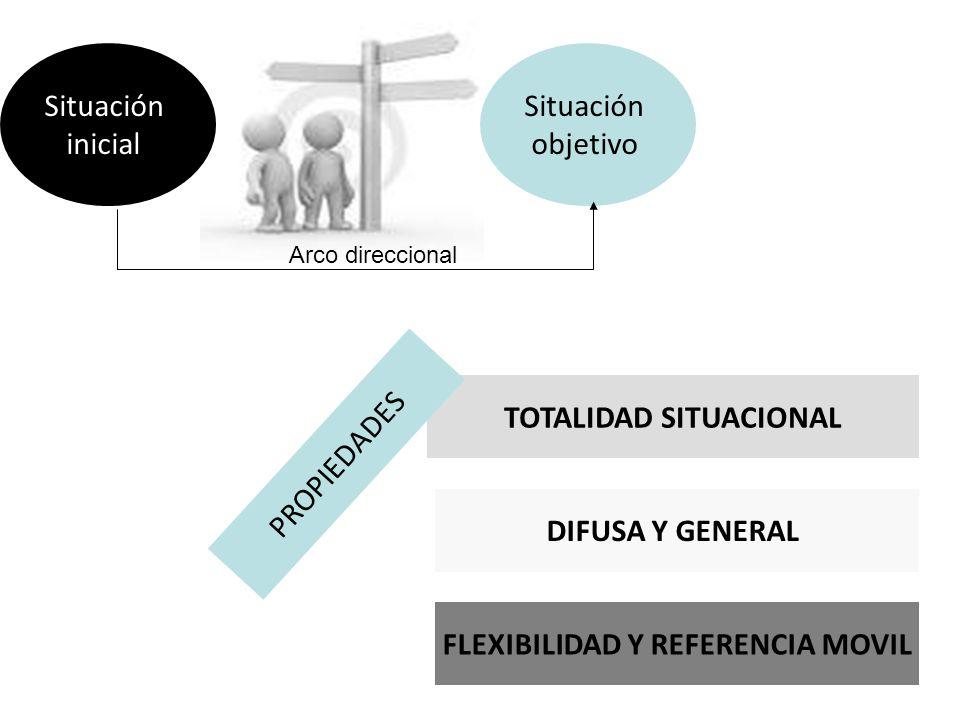 TOTALIDAD SITUACIONAL FLEXIBILIDAD Y REFERENCIA MOVIL