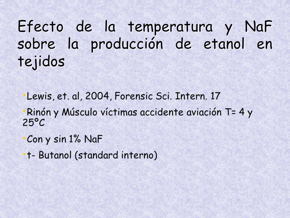Efecto de la temperatura y NaF sobre la producción de etanol en tejidos