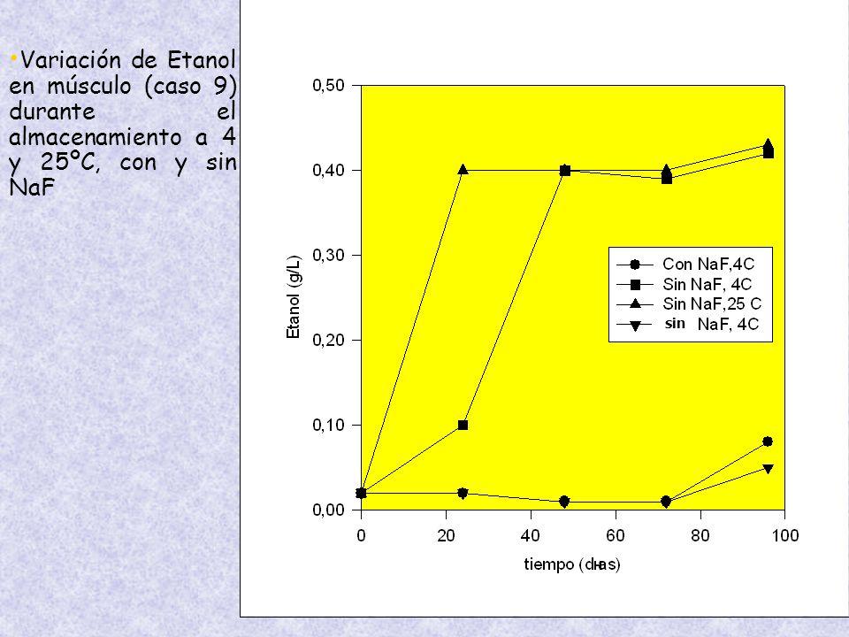 Variación de Etanol en músculo (caso 9) durante el almacenamiento a 4 y 25ºC, con y sin NaF