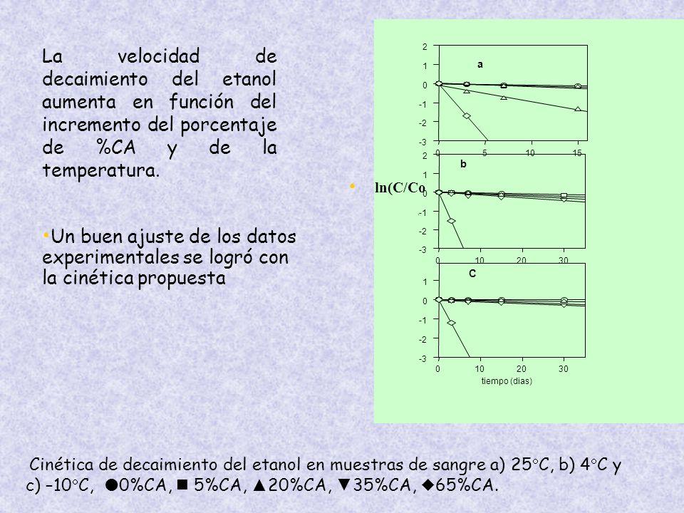 a 5. 10. 15. -3. -2. -1. 1. 2. b. 20. 30. ) C. tiempo (dias)