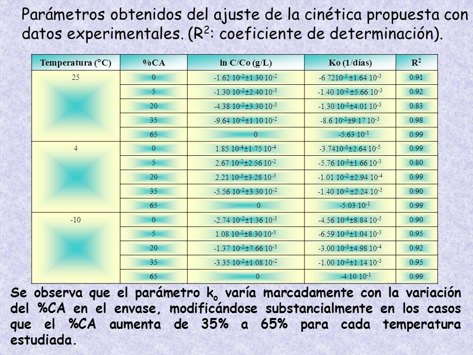 Parámetros obtenidos del ajuste de la cinética propuesta con datos experimentales. (R2: coeficiente de determinación).