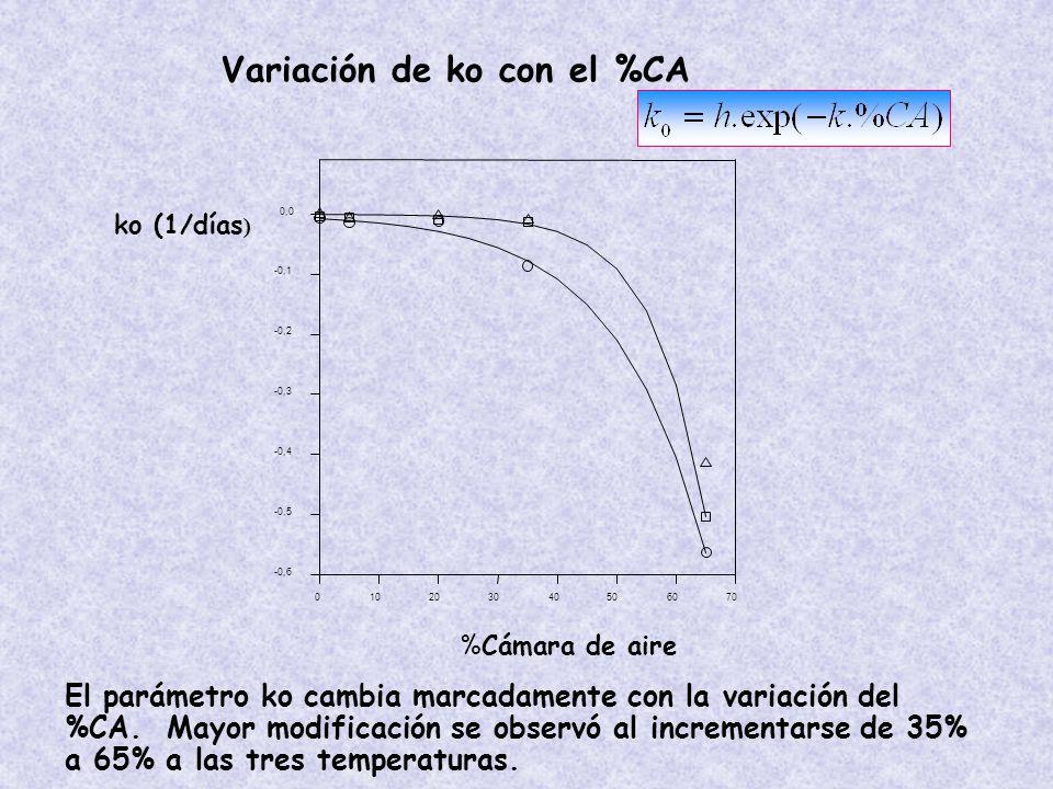 Variación de ko con el %CA