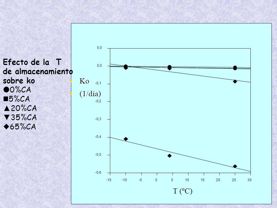 T (ºC) -15. -10. -5. 5. 10. 15. 20. 25. 30. -0,6. -0,5. -0,4. -0,3. -0,2. -0,1. 0,0.
