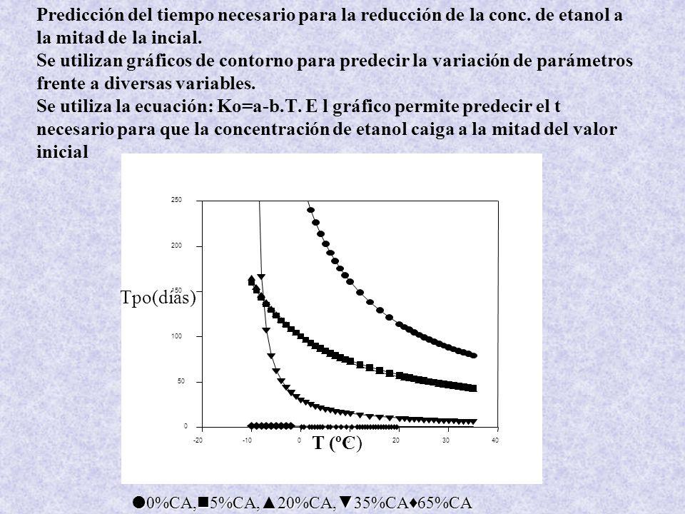 Predicción del tiempo necesario para la reducción de la conc