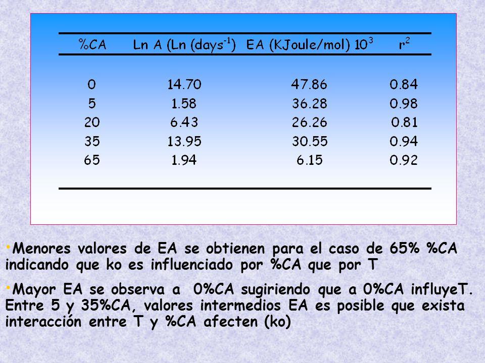 Menores valores de EA se obtienen para el caso de 65% %CA indicando que ko es influenciado por %CA que por T