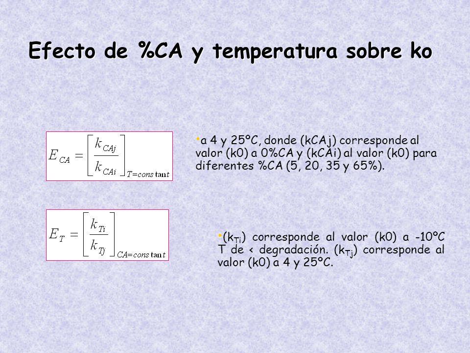 Efecto de %CA y temperatura sobre ko