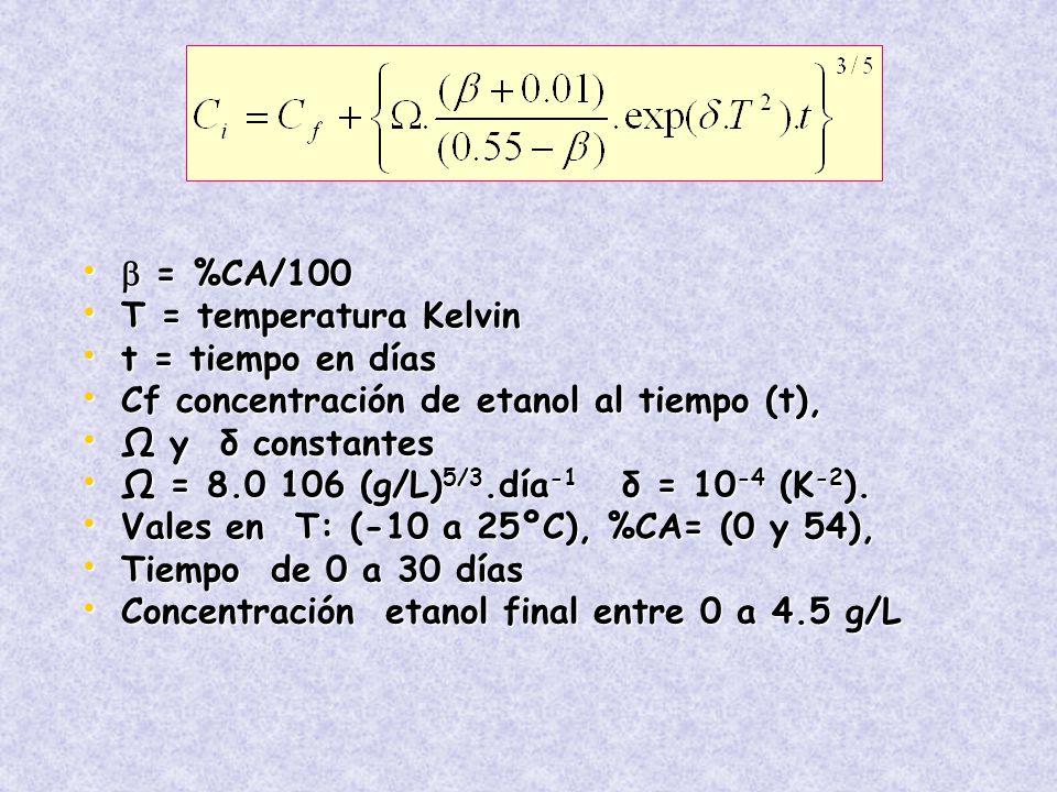  = %CA/100 T = temperatura Kelvin. t = tiempo en días. Cf concentración de etanol al tiempo (t),