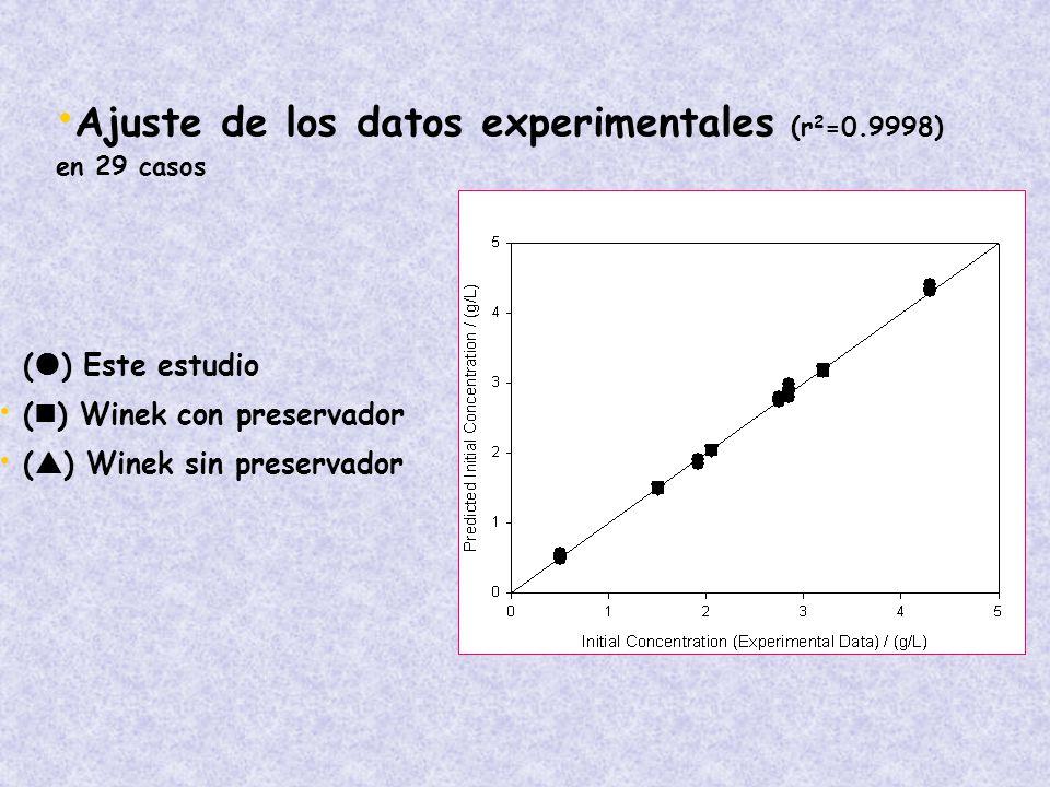 Ajuste de los datos experimentales (r2=0.9998) en 29 casos