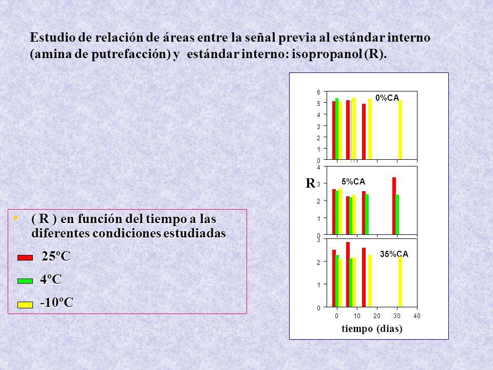 ( R ) en función del tiempo a las diferentes condiciones estudiadas