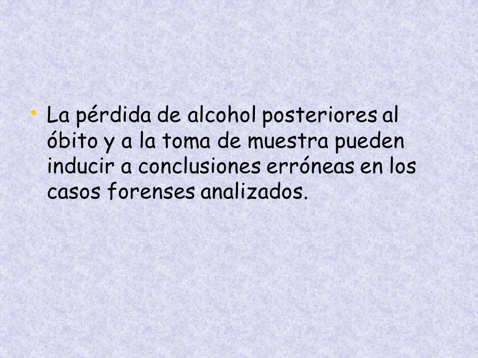 La pérdida de alcohol posteriores al óbito y a la toma de muestra pueden inducir a conclusiones erróneas en los casos forenses analizados.