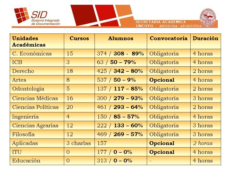 Unidades Académicas Cursos. Alumnos. Convocatoria. Duración. C. Económicas. 15. 374 / 308 - 89%