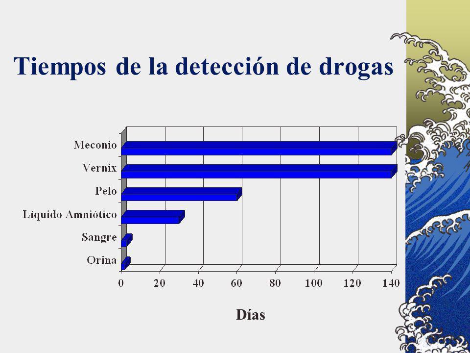 Tiempos de la detección de drogas