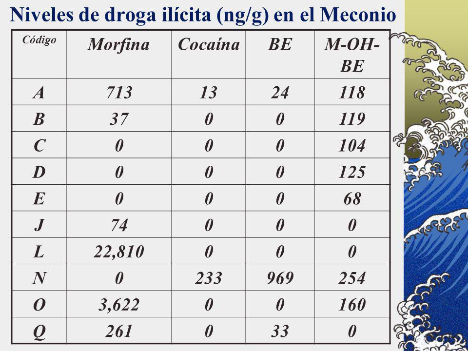 Niveles de droga ilícita (ng/g) en el Meconio