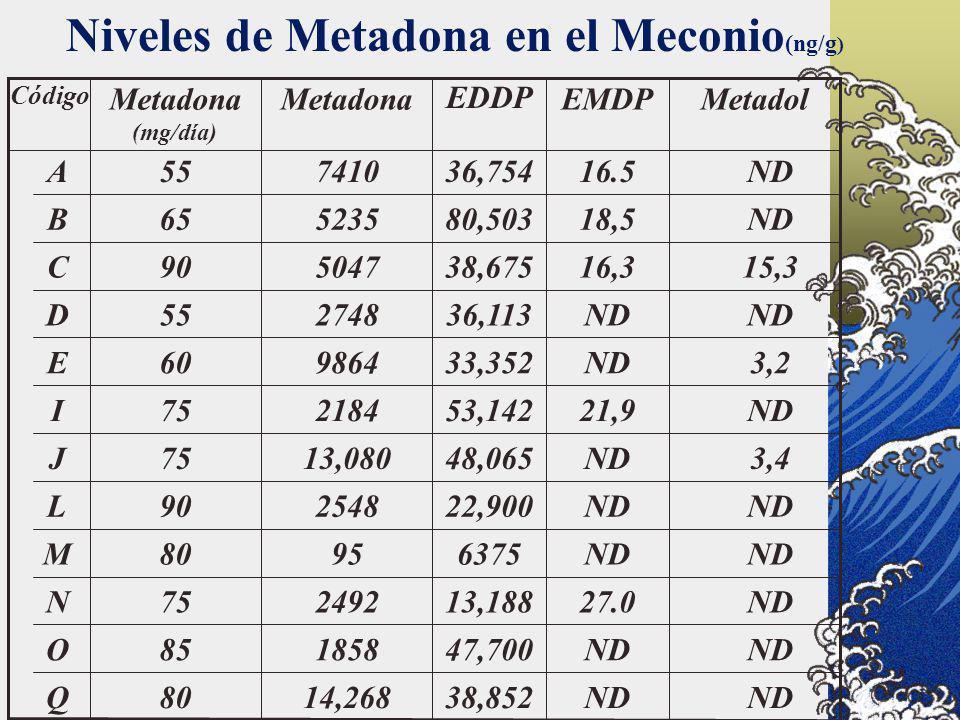 Niveles de Metadona en el Meconio(ng/g)
