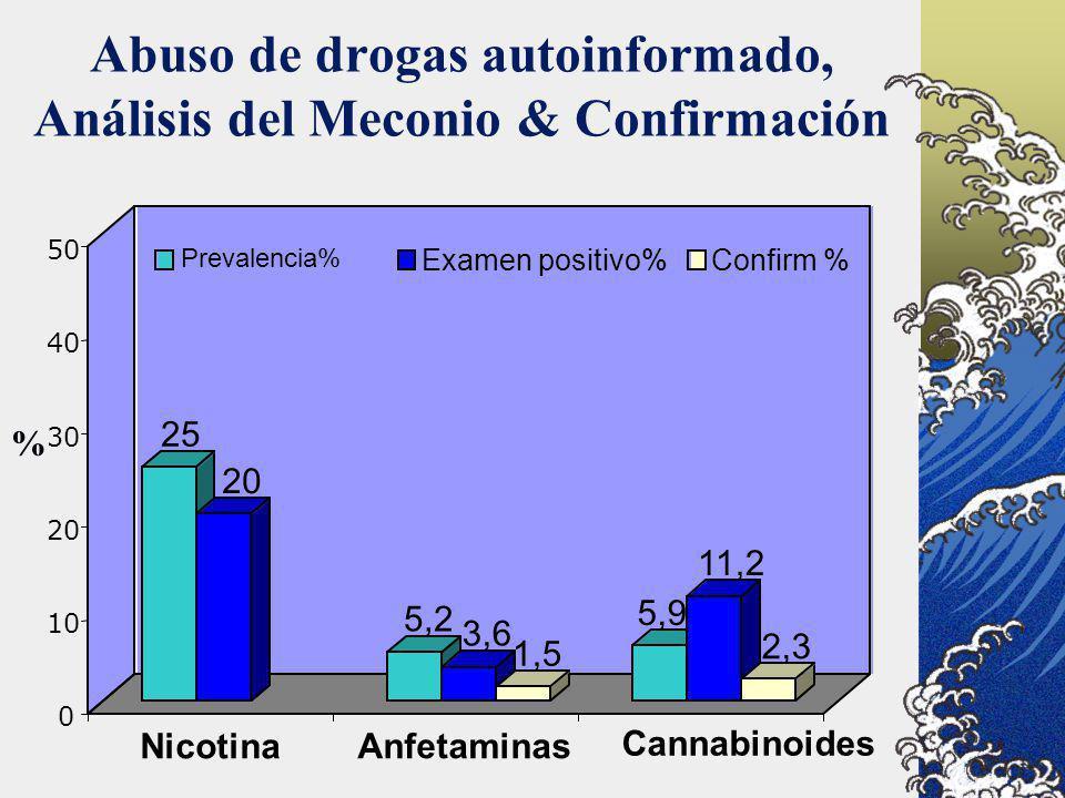 Abuso de drogas autoinformado, Análisis del Meconio & Confirmación