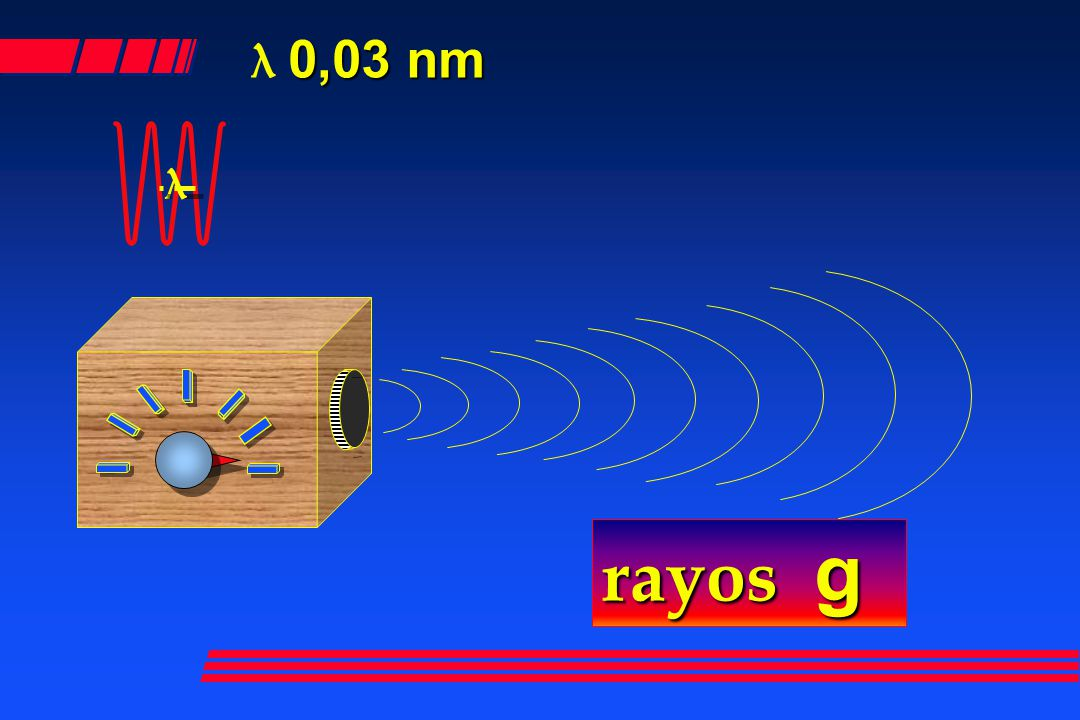 λ 0,03 nm λ rayos g