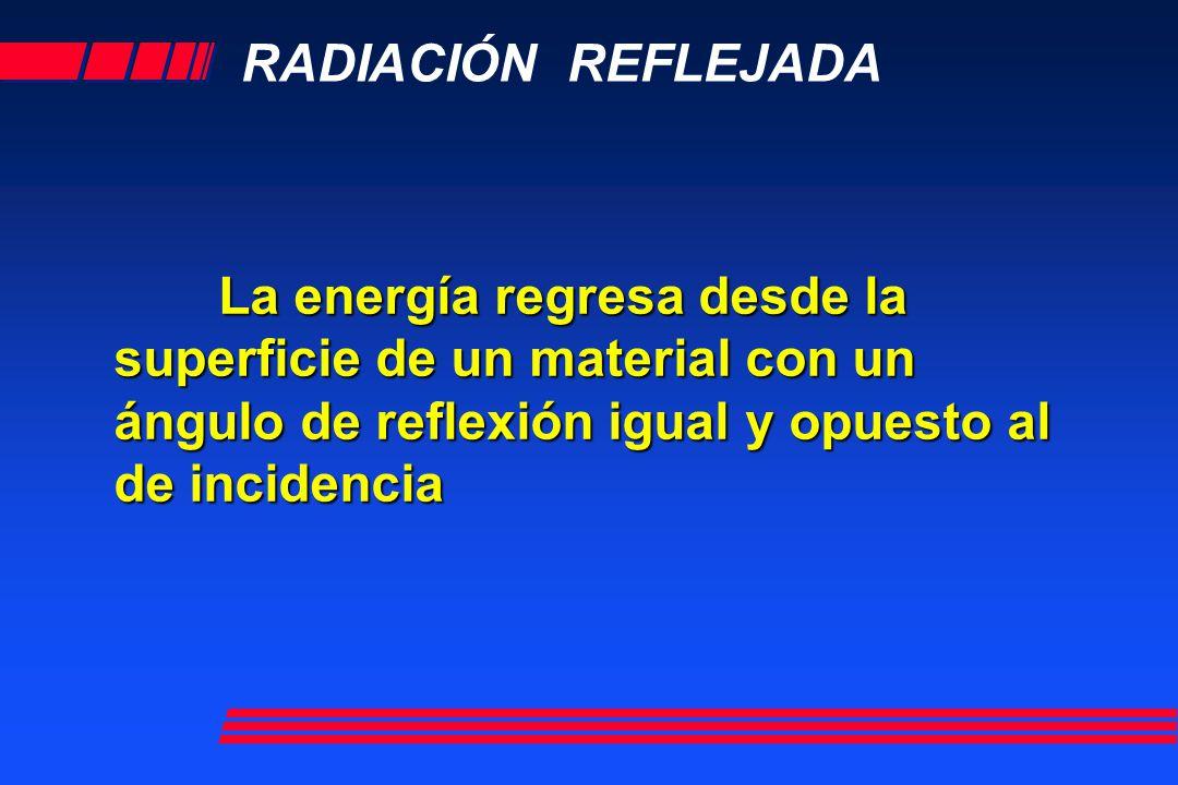 RADIACIÓN REFLEJADA La energía regresa desde la superficie de un material con un ángulo de reflexión igual y opuesto al de incidencia.