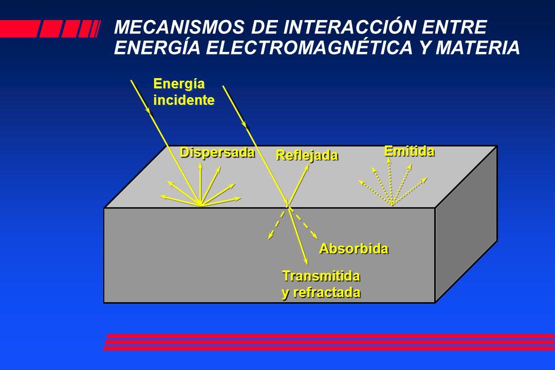 MECANISMOS DE INTERACCIÓN ENTRE ENERGÍA ELECTROMAGNÉTICA Y MATERIA