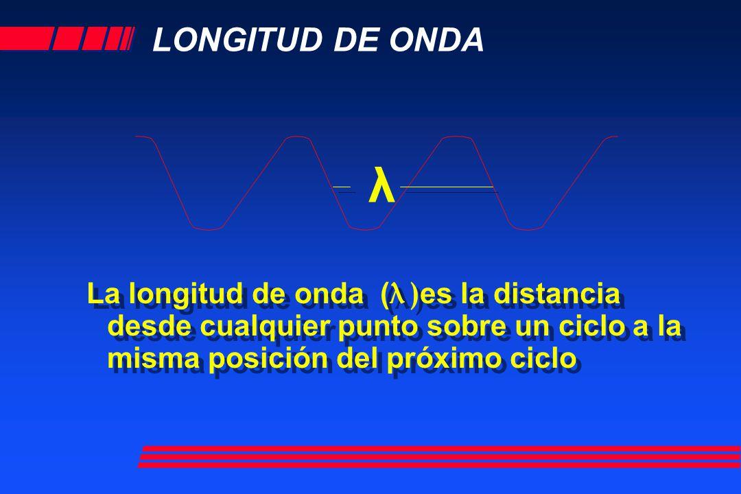 LONGITUD DE ONDA λ.