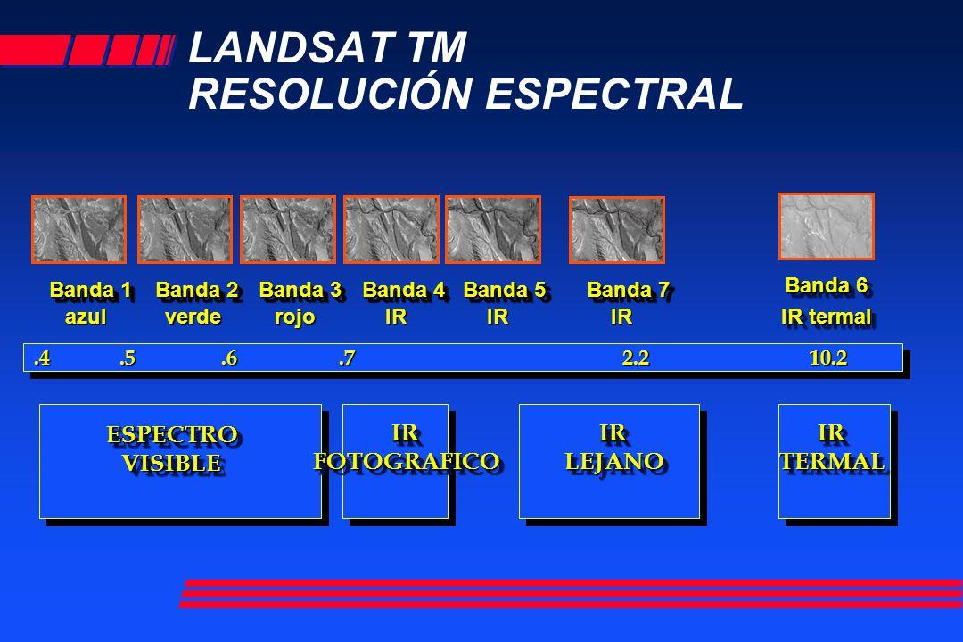 LANDSAT TM RESOLUCIÓN ESPECTRAL