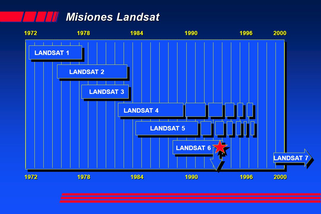 Misiones Landsat LANDSAT 1 LANDSAT 2 LANDSAT 3 LANDSAT 4 LANDSAT 5