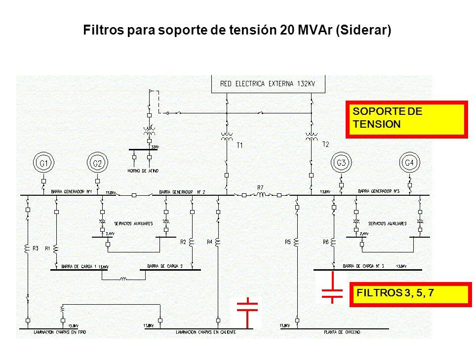 Filtros para soporte de tensión 20 MVAr (Siderar)