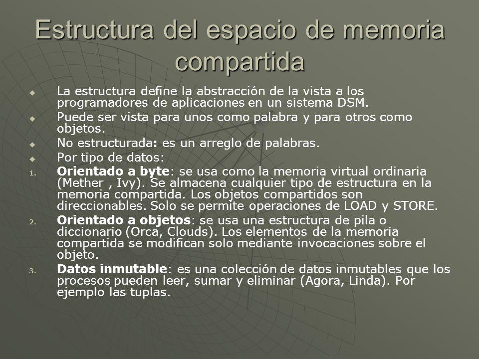 Estructura del espacio de memoria compartida
