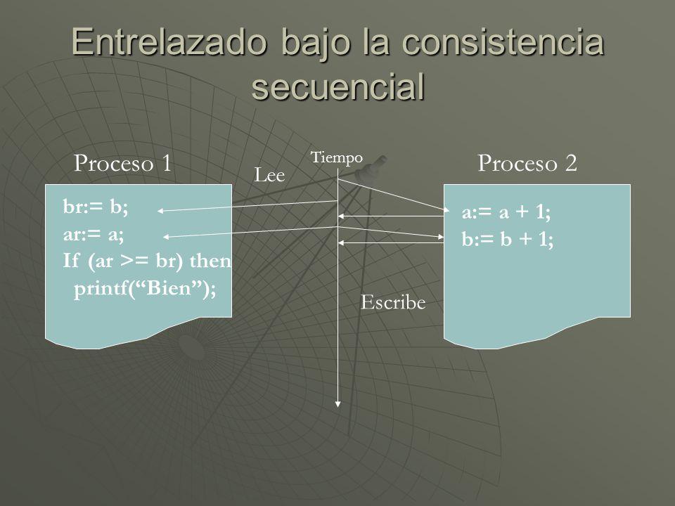 Entrelazado bajo la consistencia secuencial