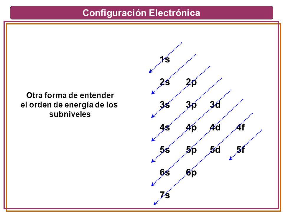 Configuración Electrónica el orden de energía de los