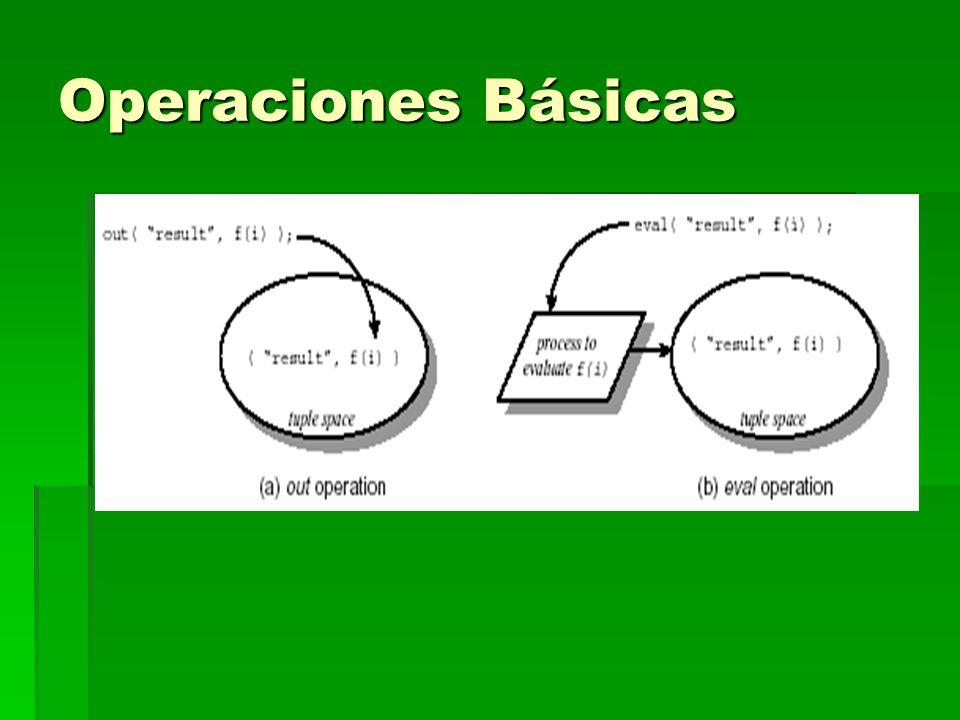Operaciones Básicas