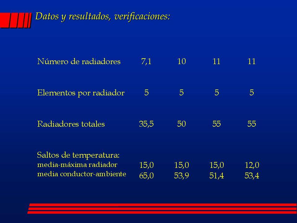 Datos y resultados, verificaciones:
