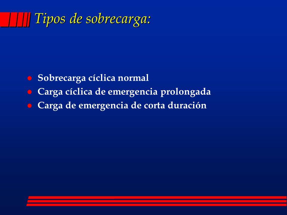 Tipos de sobrecarga: Sobrecarga cíclica normal