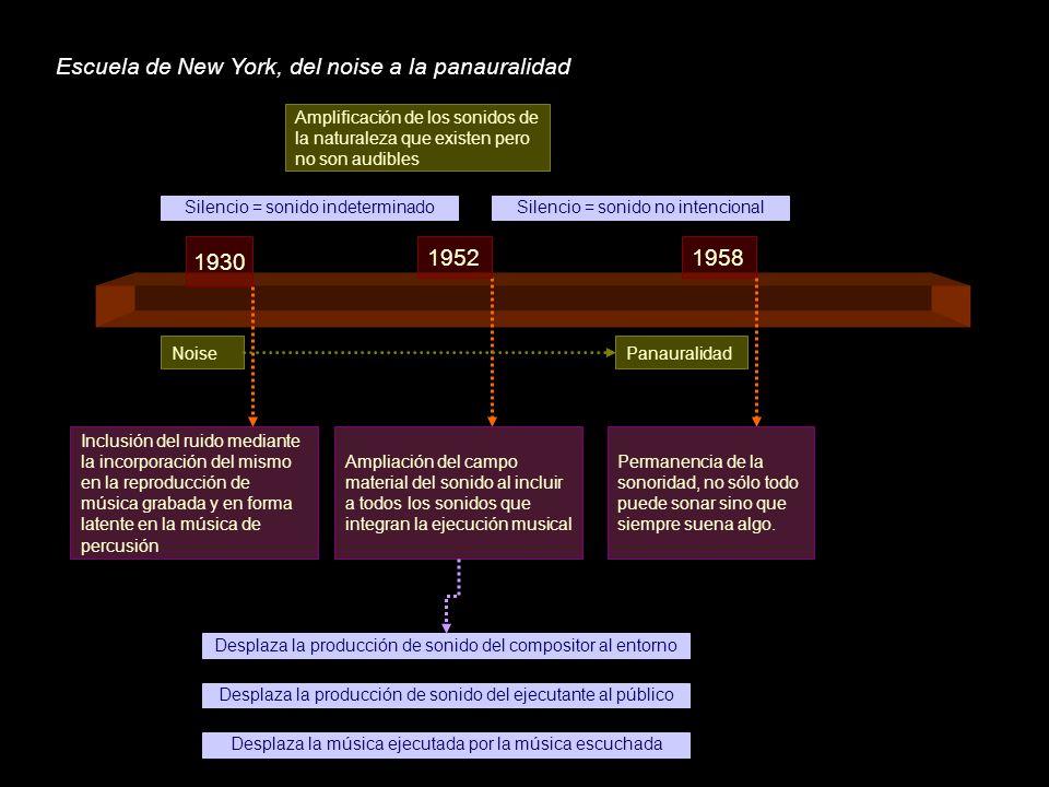 Escuela de New York, del noise a la panauralidad