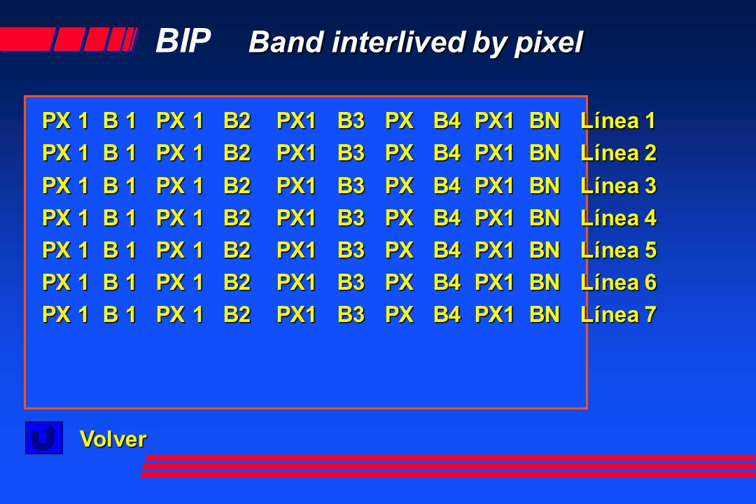 BIP Band interlived by pixel