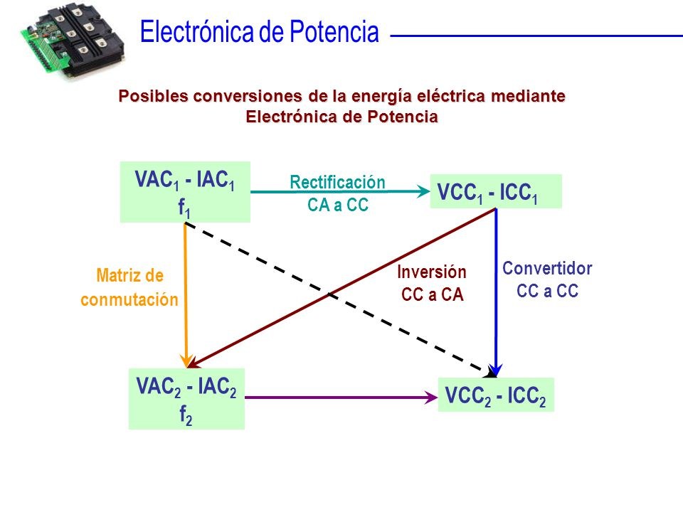 VAC1 - IAC1 f1 VCC1 - ICC1 VAC2 - IAC2 VCC2 - ICC2 f2 Rectificación
