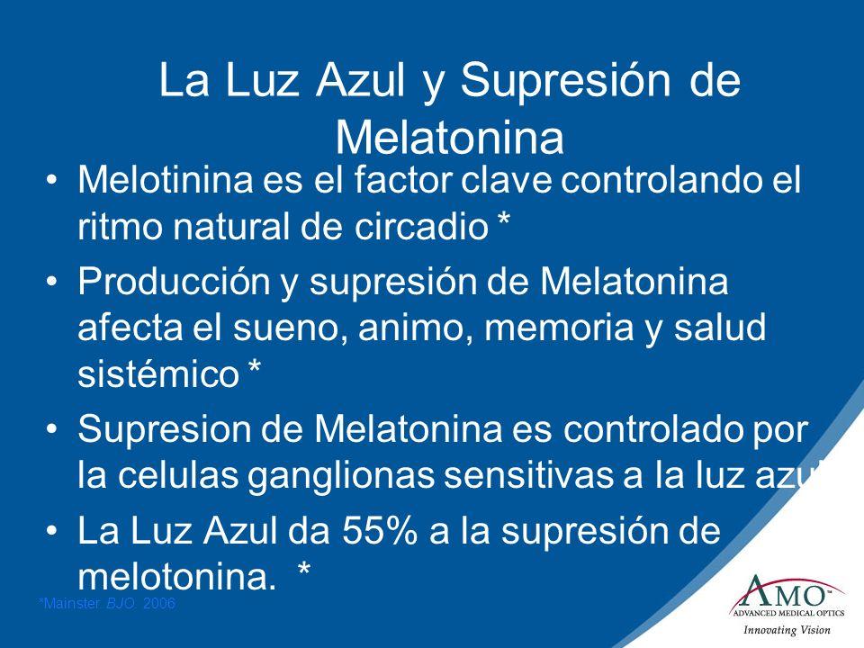 La Luz Azul y Supresión de Melatonina