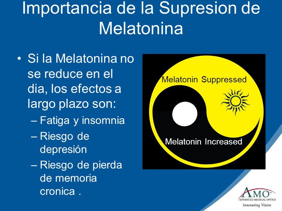 Importancia de la Supresion de Melatonina