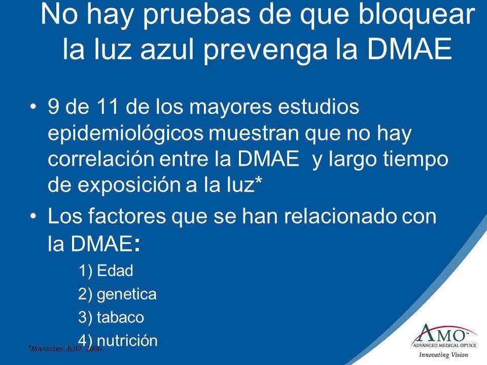 No hay pruebas de que bloquear la luz azul prevenga la DMAE