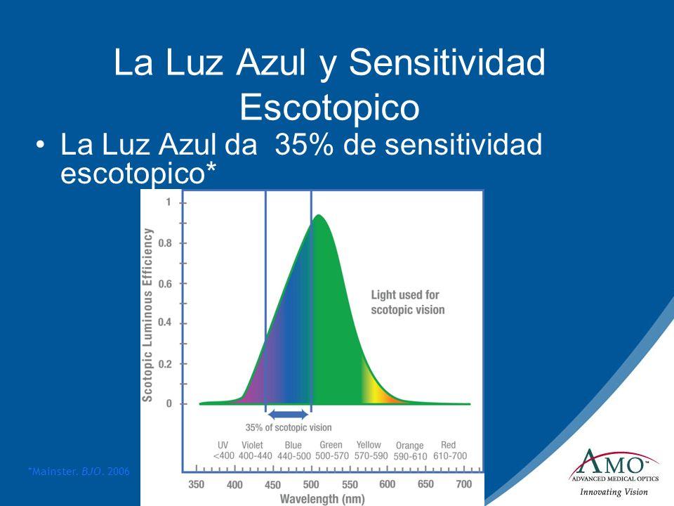 La Luz Azul y Sensitividad Escotopico