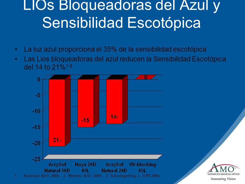 LIOs Bloqueadoras del Azul y Sensibilidad Escotópica