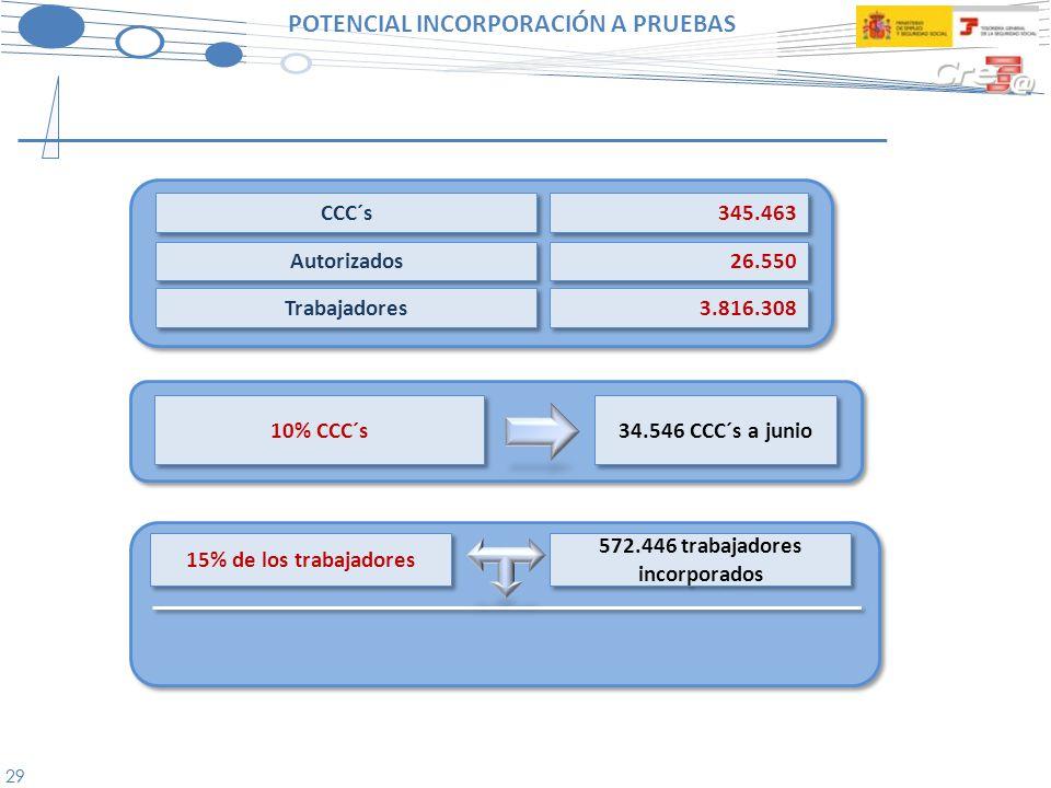 POTENCIAL INCORPORACIÓN A PRUEBAS