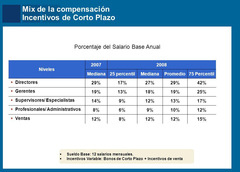 Mix de la compensación Compensación Total