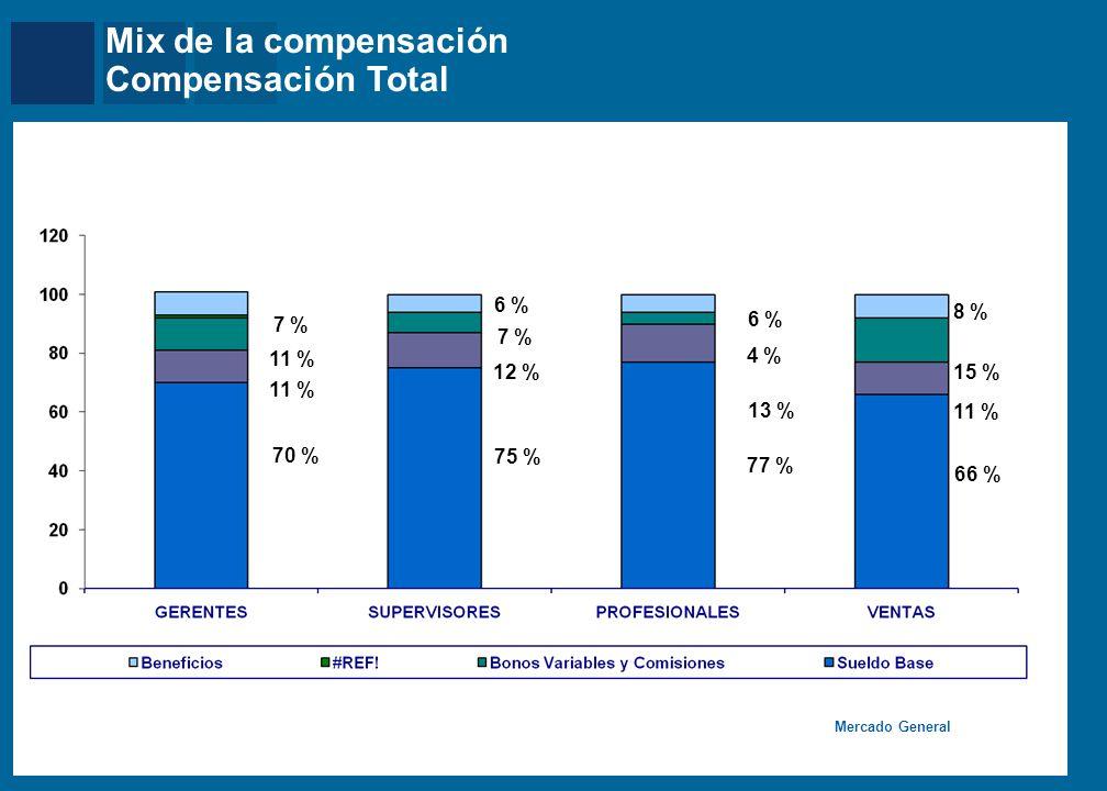 Comparaciones y Contrastes Nivel salarial por facturación – Total Efectivo