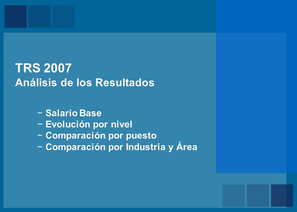 Evolución por Nivel Sueldo Base Mensual – Medida: Mediana