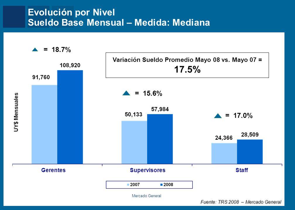 Comparación Interanual por Puesto Sueldo Base Anual – Medida: Mediana